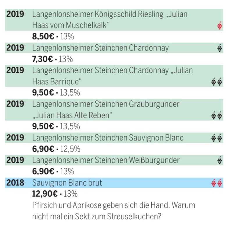 Gault Millau 2021 hat Weine vom Weingut Haas prämiert